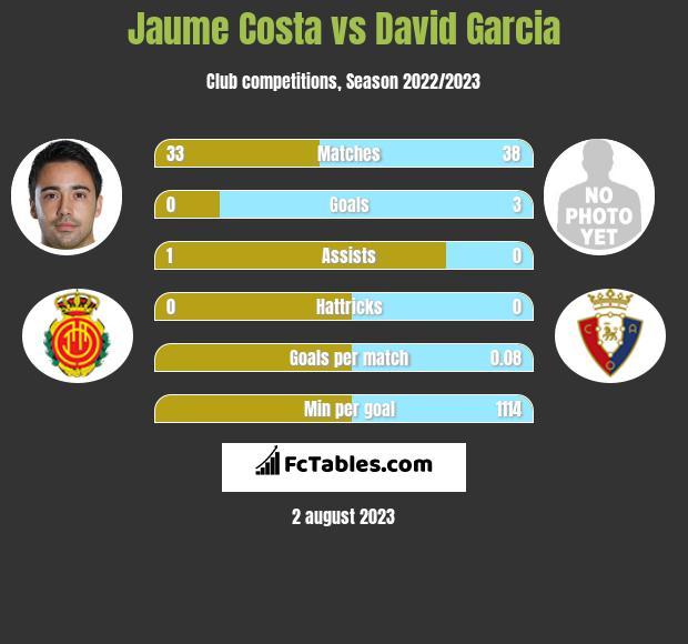 Jaume Costa vs David Garcia infographic