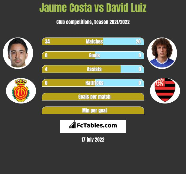 Jaume Costa vs David Luiz infographic