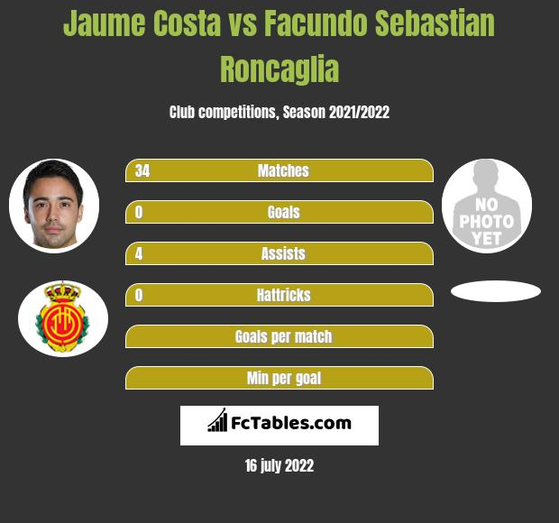 Jaume Costa vs Facundo Sebastian Roncaglia infographic