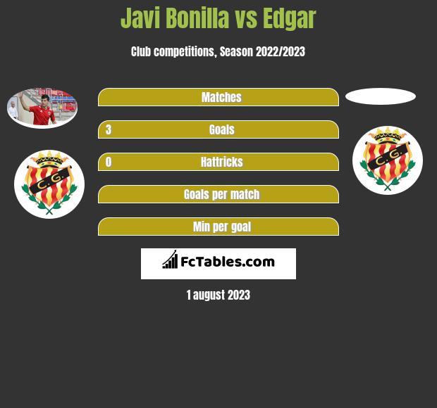 Javi Bonilla vs Edgar h2h player stats
