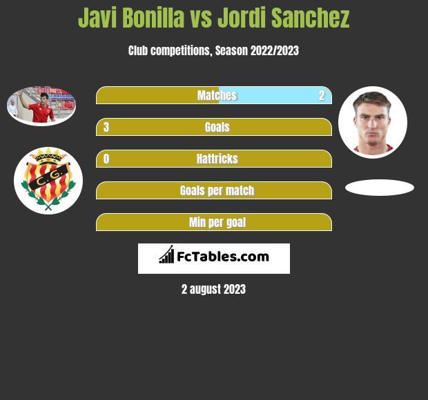 Javi Bonilla vs Jordi Sanchez h2h player stats