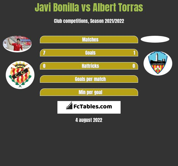 Javi Bonilla vs Albert Torras h2h player stats