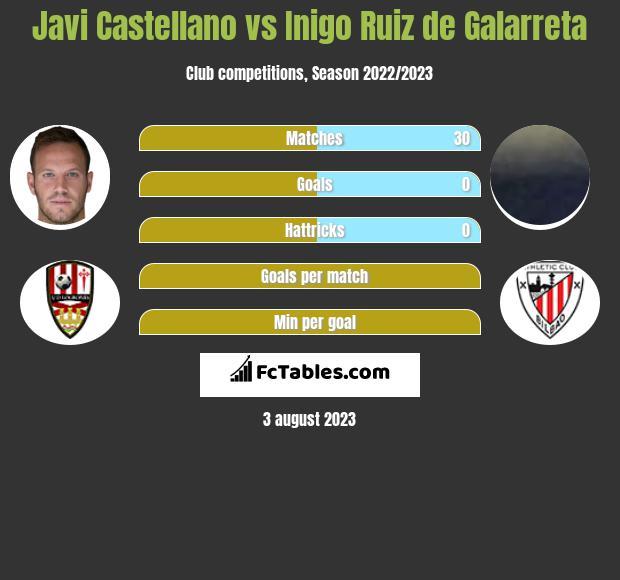 Javi Castellano vs Inigo Ruiz de Galarreta infographic