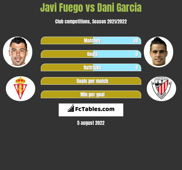 Javi Fuego infographic statistics for Athletic Bilbao