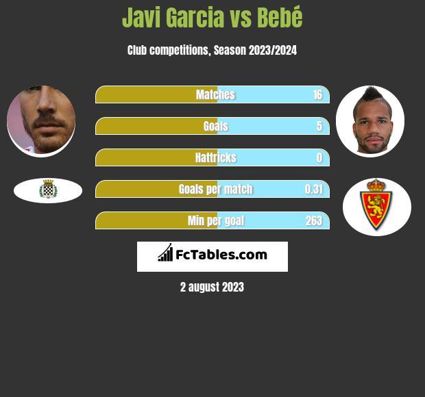 Javi Garcia vs Bebe infographic