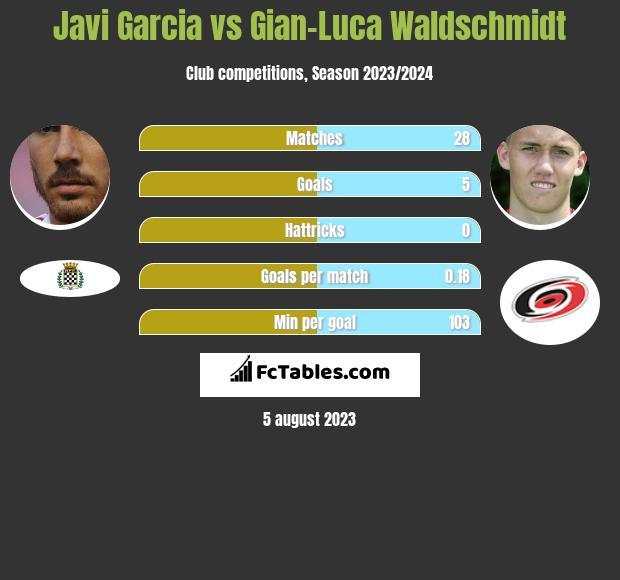 Javi Garcia vs Gian-Luca Waldschmidt infographic