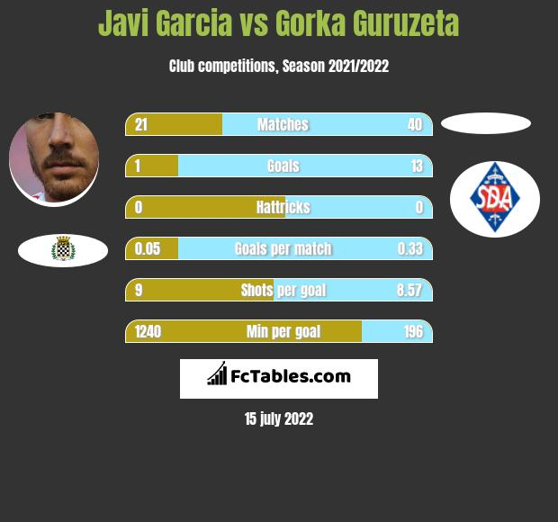 Javi Garcia vs Gorka Guruzeta infographic