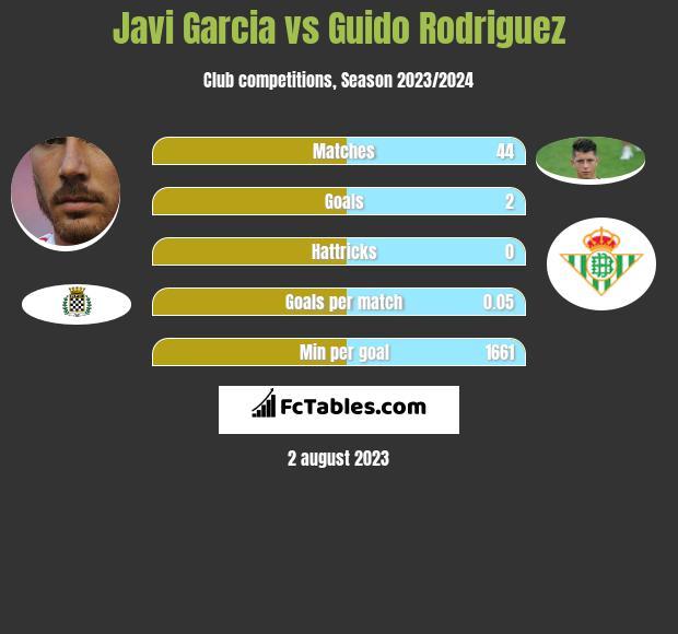 Javi Garcia vs Guido Rodriguez infographic