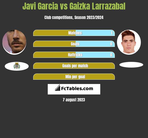 Javi Garcia vs Gaizka Larrazabal infographic