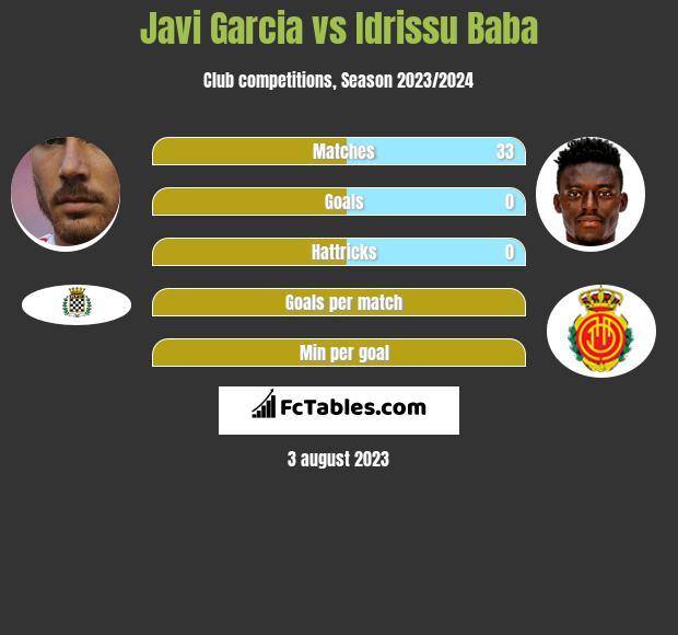 Javi Garcia vs Idrissu Baba infographic