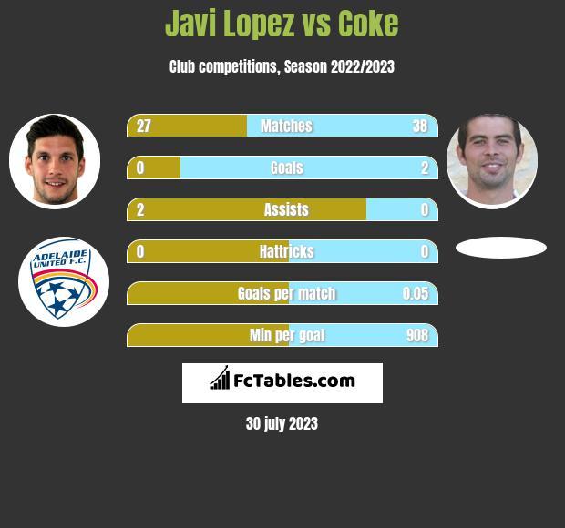 Javi Lopez vs Coke infographic