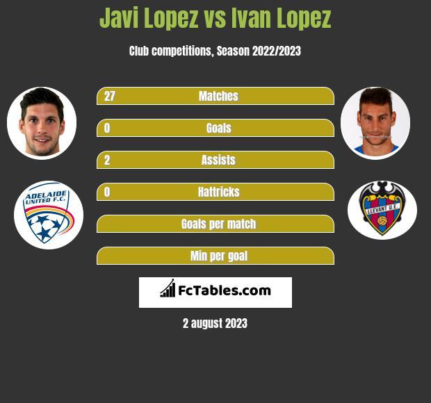 Javi Lopez vs Ivan Lopez infographic
