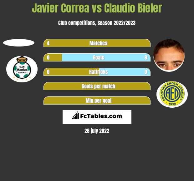 Javier Correa vs Claudio Bieler h2h player stats