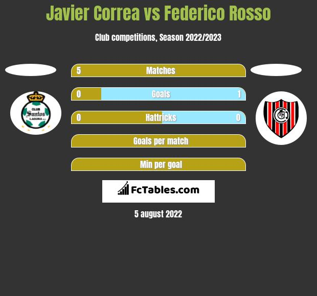 Javier Correa vs Federico Rosso h2h player stats