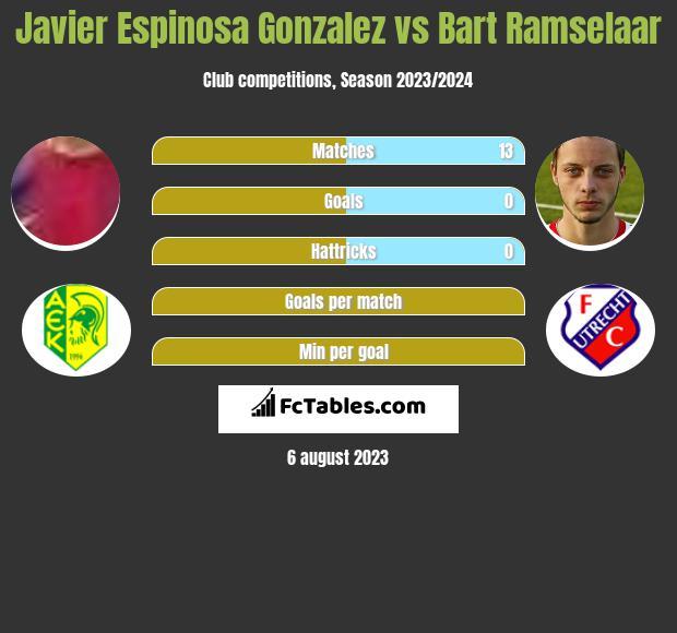 Javier Espinosa Gonzalez vs Bart Ramselaar infographic