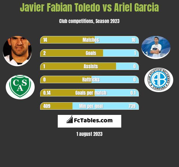 Javier Fabian Toledo vs Ariel Garcia h2h player stats