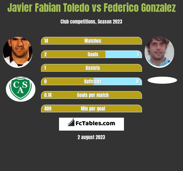 Javier Fabian Toledo vs Federico Gonzalez infographic