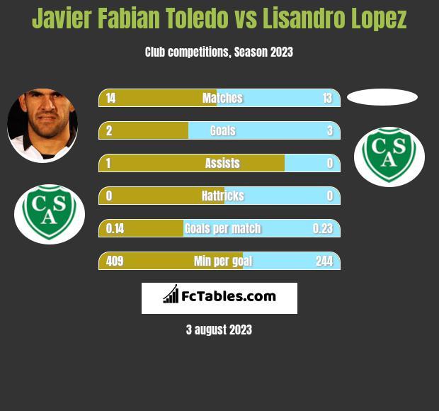 Javier Fabian Toledo vs Lisandro Lopez h2h player stats