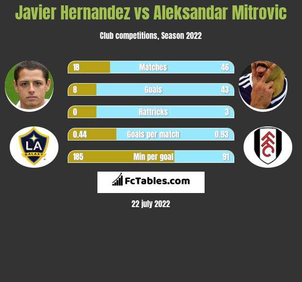 Javier Hernandez vs Aleksandar Mitrovic infographic