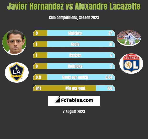 Javier Hernandez vs Alexandre Lacazette