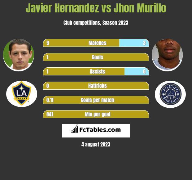 Javier Hernandez vs Jhon Murillo h2h player stats