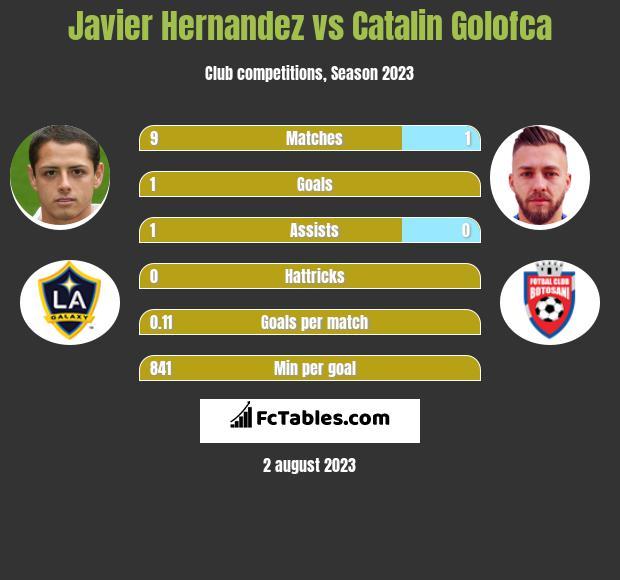 Javier Hernandez vs Catalin Golofca infographic
