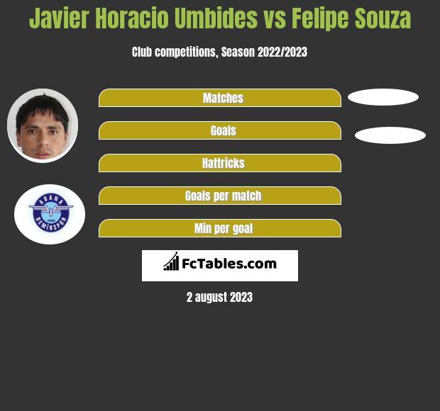Javier Horacio Umbides vs Felipe Souza infographic