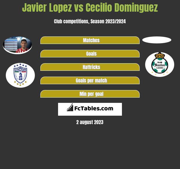 Javier Lopez vs Cecilio Dominguez infographic