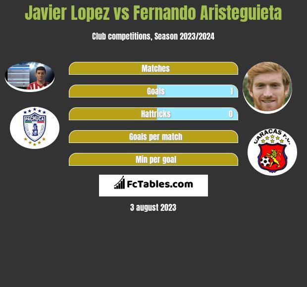 Javier Lopez vs Fernando Aristeguieta infographic