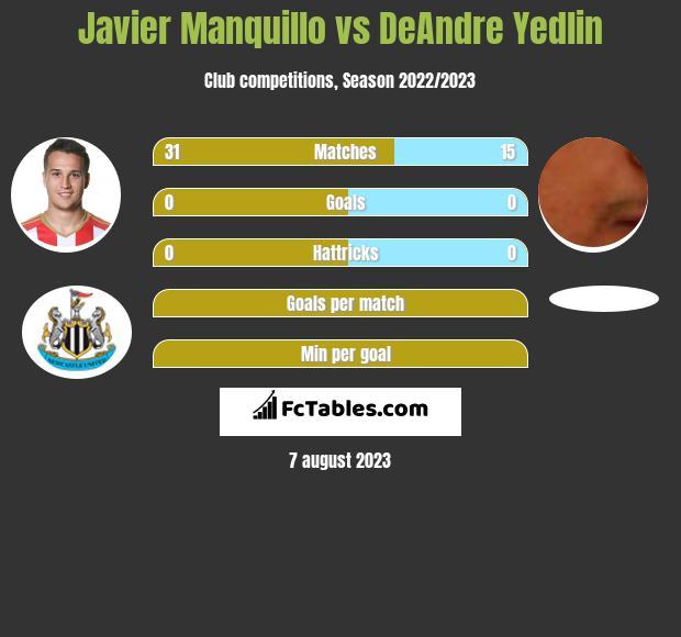 Javier Manquillo vs DeAndre Yedlin infographic