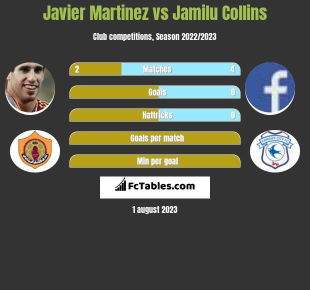 Javier Martinez vs Jamilu Collins infographic