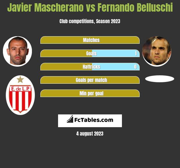 Javier Mascherano vs Fernando Belluschi infographic
