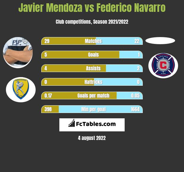 Javier Mendoza infographic statistics for Talleres