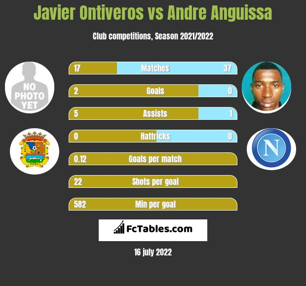 Javier Ontiveros infographic statistics for Villarreal