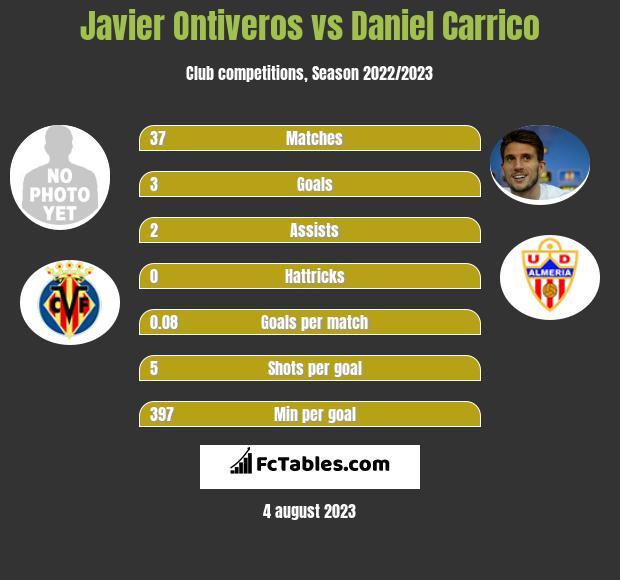 Javier Ontiveros vs Daniel Carrico infographic