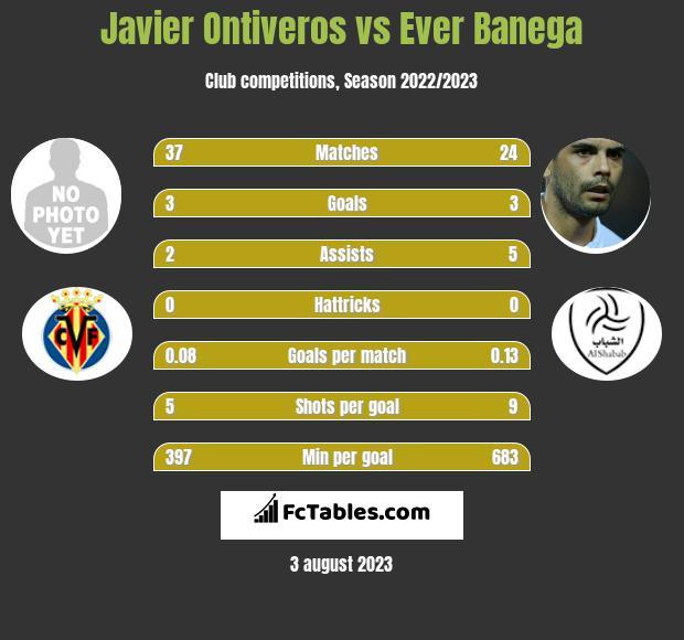 Javier Ontiveros vs Ever Banega infographic
