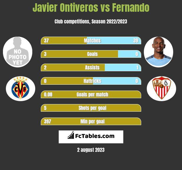Javier Ontiveros vs Fernando infographic