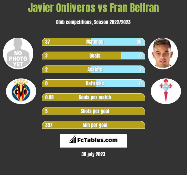 Javier Ontiveros vs Fran Beltran infographic