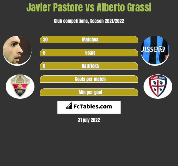 Javier Pastore infographic statistics for SSD Parma