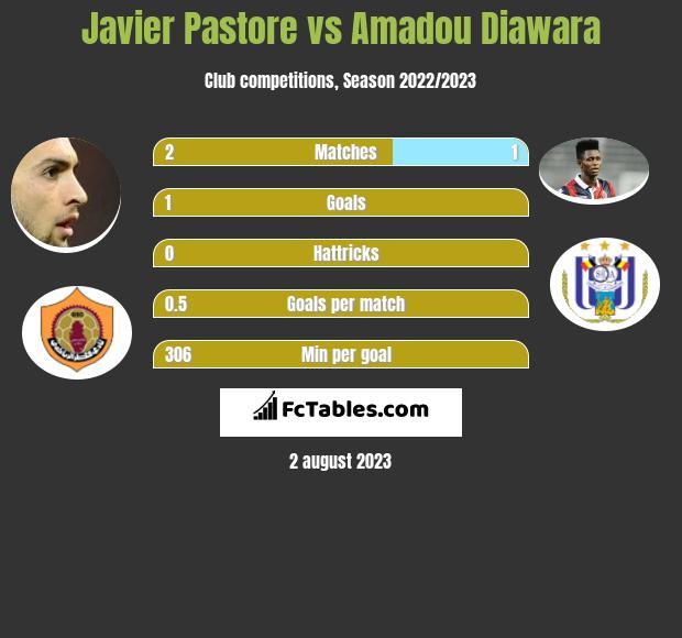 Javier Pastore vs Amadou Diawara infographic