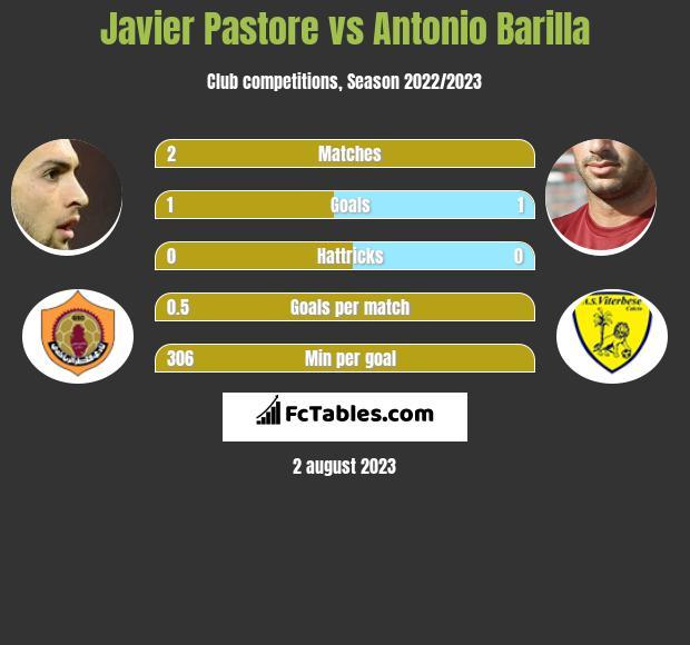 Javier Pastore vs Antonio Barilla infographic