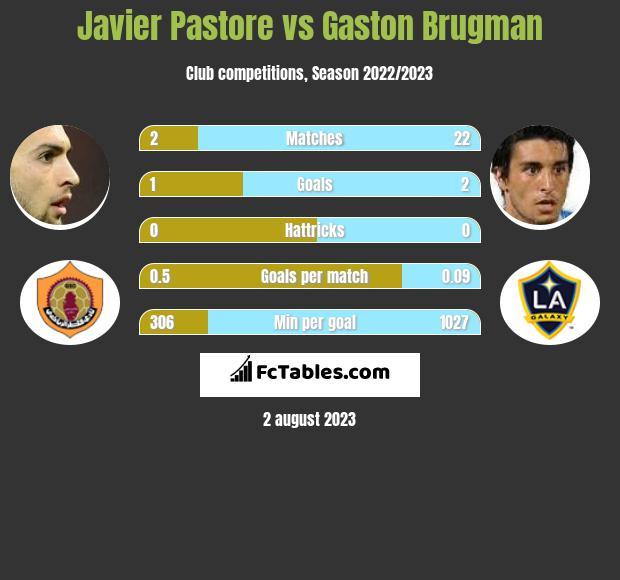 Javier Pastore vs Gaston Brugman infographic