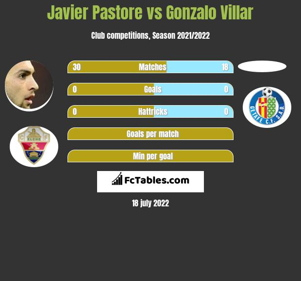 Javier Pastore vs Gonzalo Villar infographic
