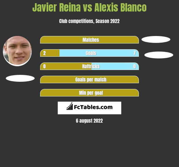 Javier Reina vs Alexis Blanco h2h player stats