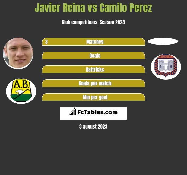 Javier Reina vs Camilo Perez h2h player stats