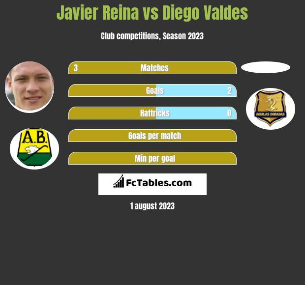 Javier Reina vs Diego Valdes h2h player stats