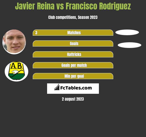 Javier Reina vs Francisco Rodriguez h2h player stats