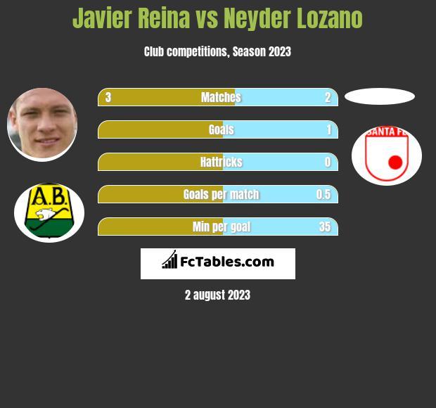Javier Reina vs Neyder Lozano h2h player stats