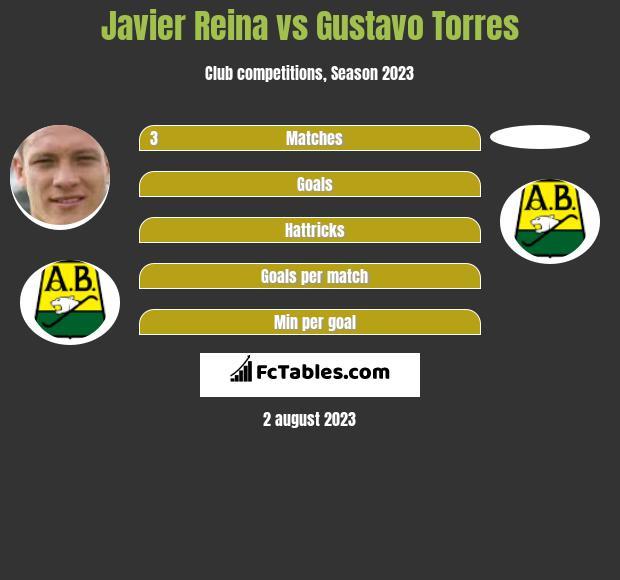 Javier Reina vs Gustavo Torres h2h player stats