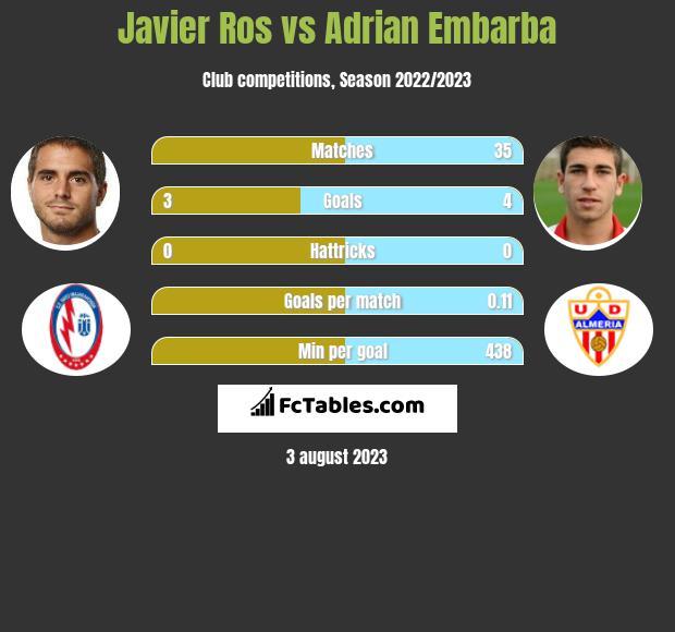 Javier Ros vs Adrian Embarba infographic